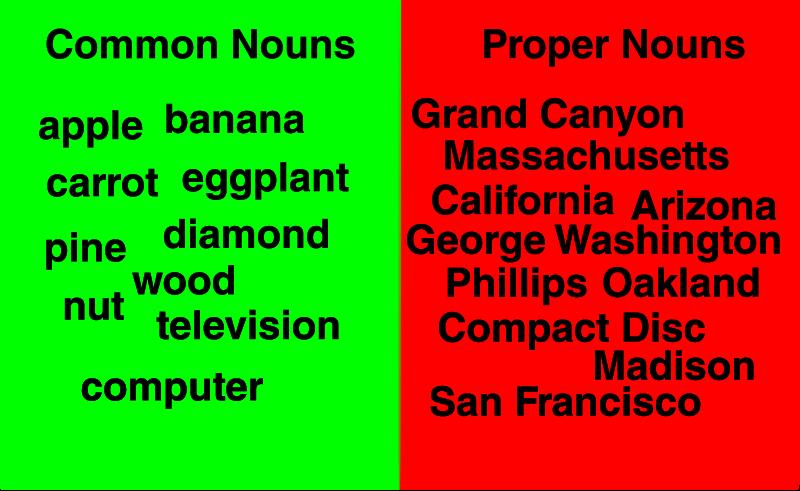 Free Clipart: Common and Proper Noun Examples | jhnri4