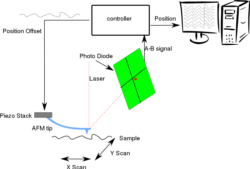 Free Clipart Afm Diagram Andresmp