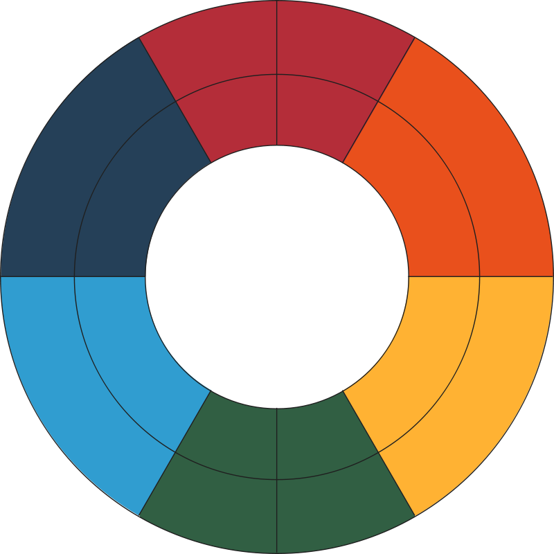 Free Goethe's Color Wheel (old)