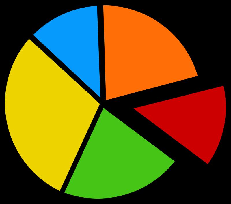 Free pie chart