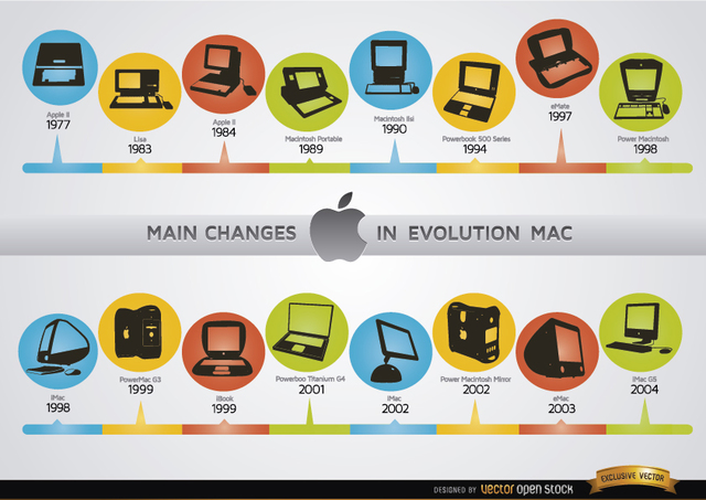 Free Changes in Mac computer evolution chronology