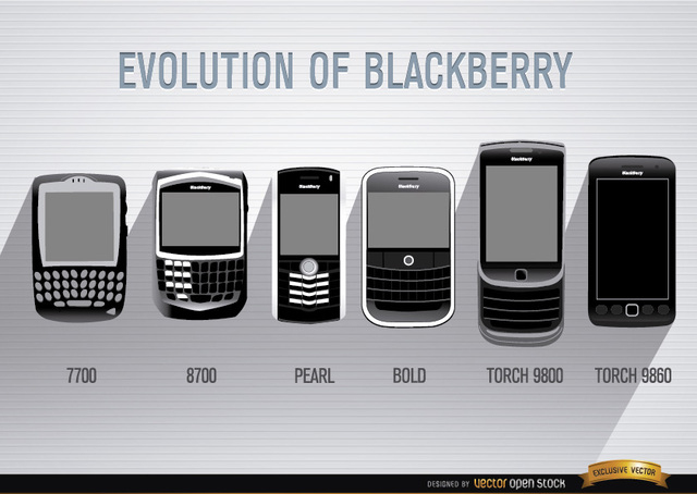 Free Evolution of Blackberry cell phone
