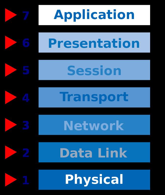 Free OSI Network Model