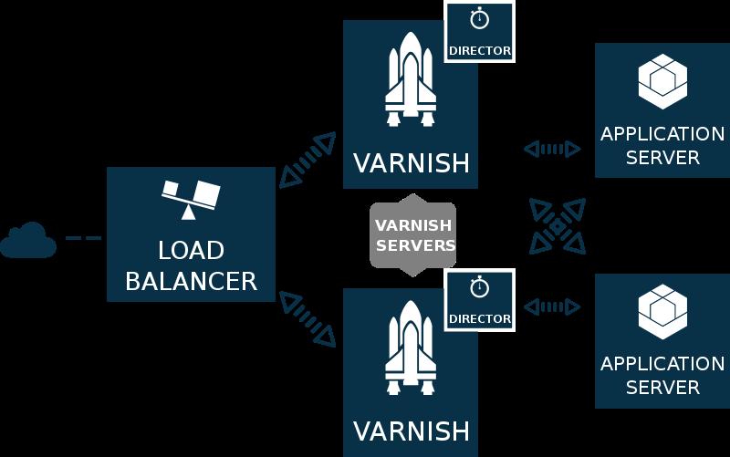 Free Varnish with ELB2