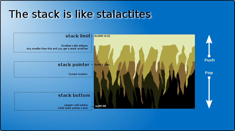 Free The stack is like stalactites