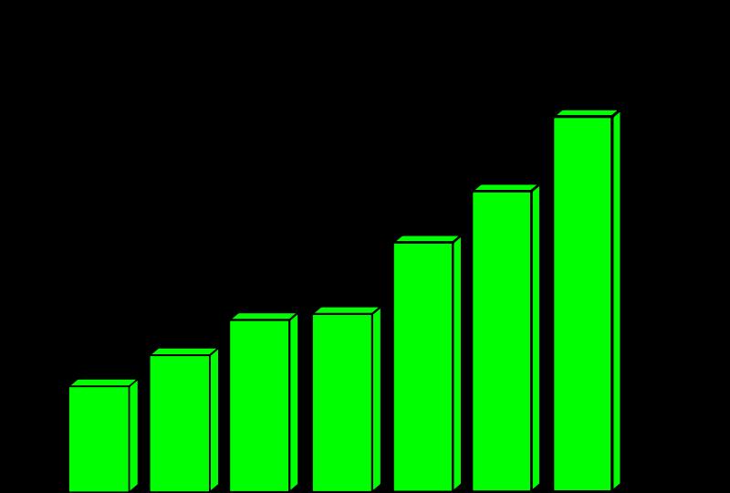 Free Profit Chart Curve