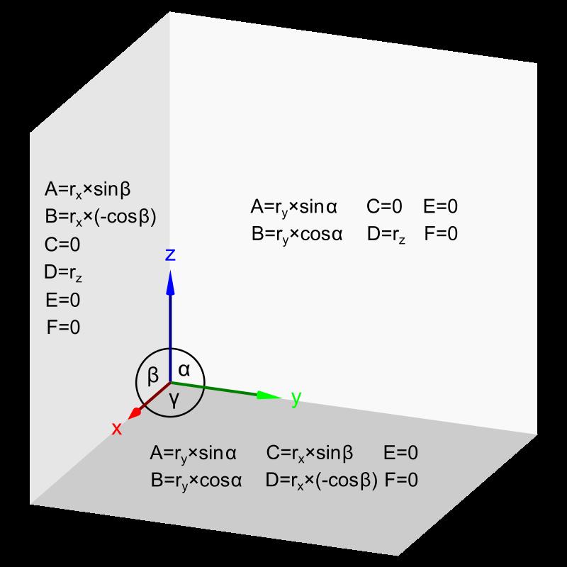 Free transformation matrix values for dimetry xy, xz, yz planes