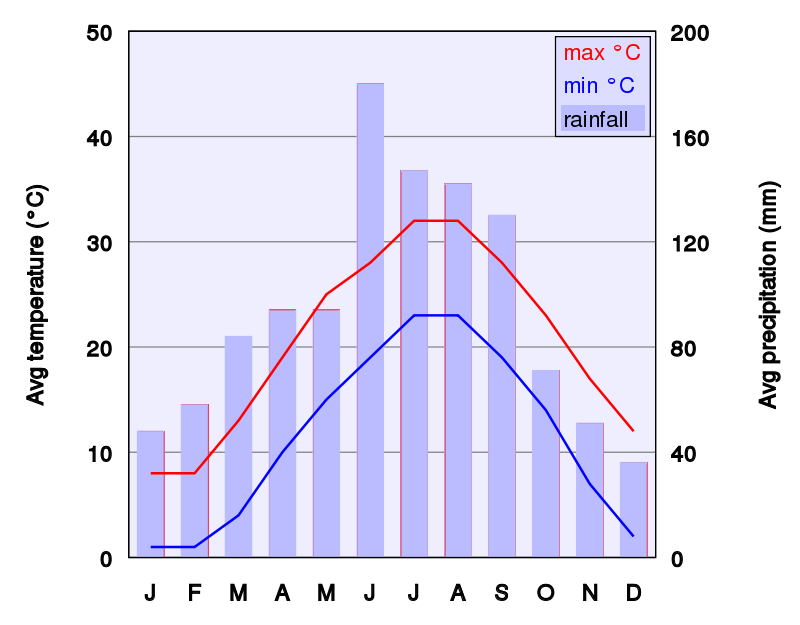 Free Climate Chart Of Shanghai