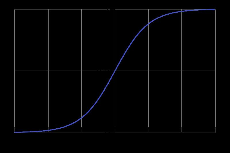 Free Logistic Curve