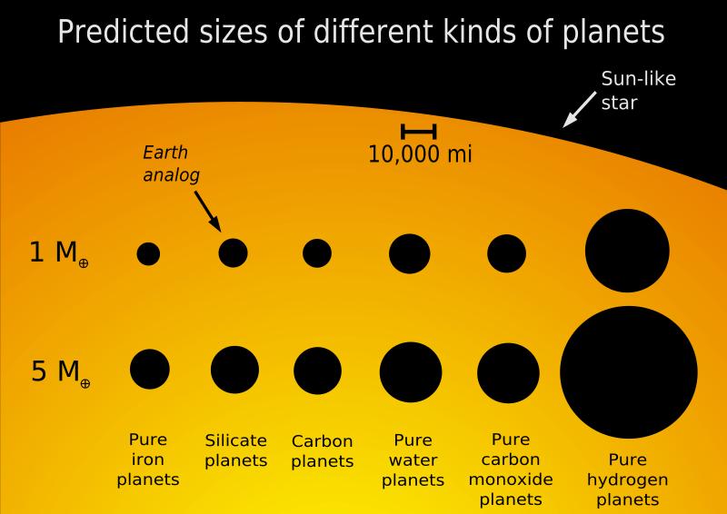 Free Planet Sizes
