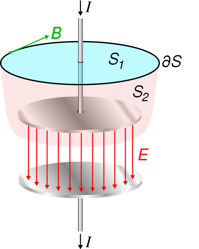 Free Displacement Current In Capacitor