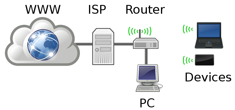 Free Home Networking