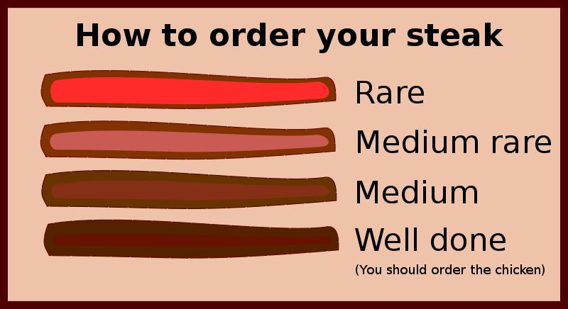 Free Steak Guide