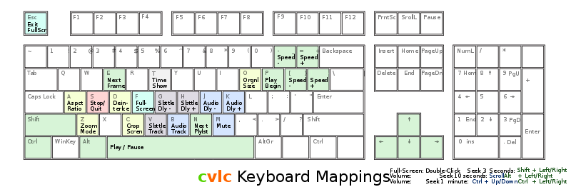 Free Keyboard mappings for clvc