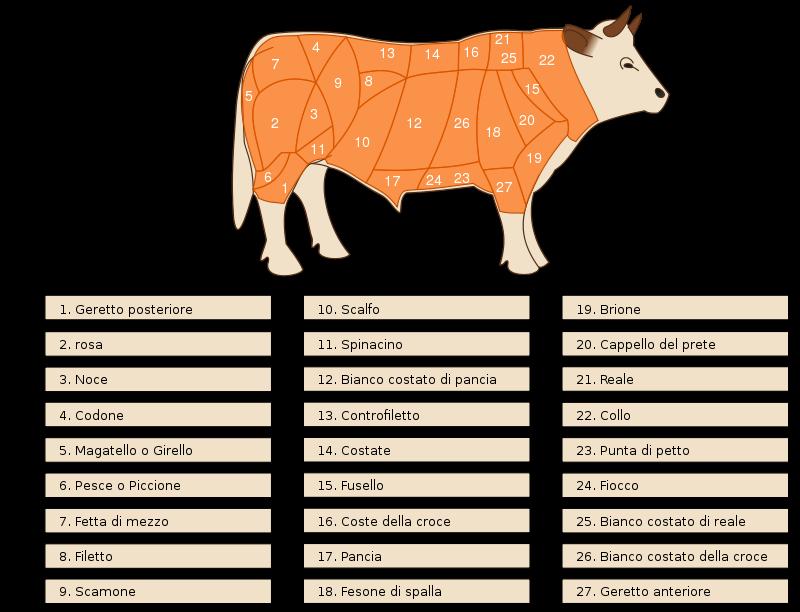 Free Tagli bovini - Beef cuts