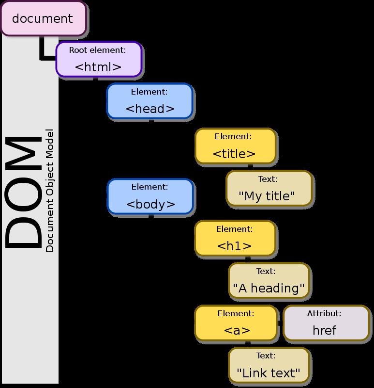 Free DOM-model