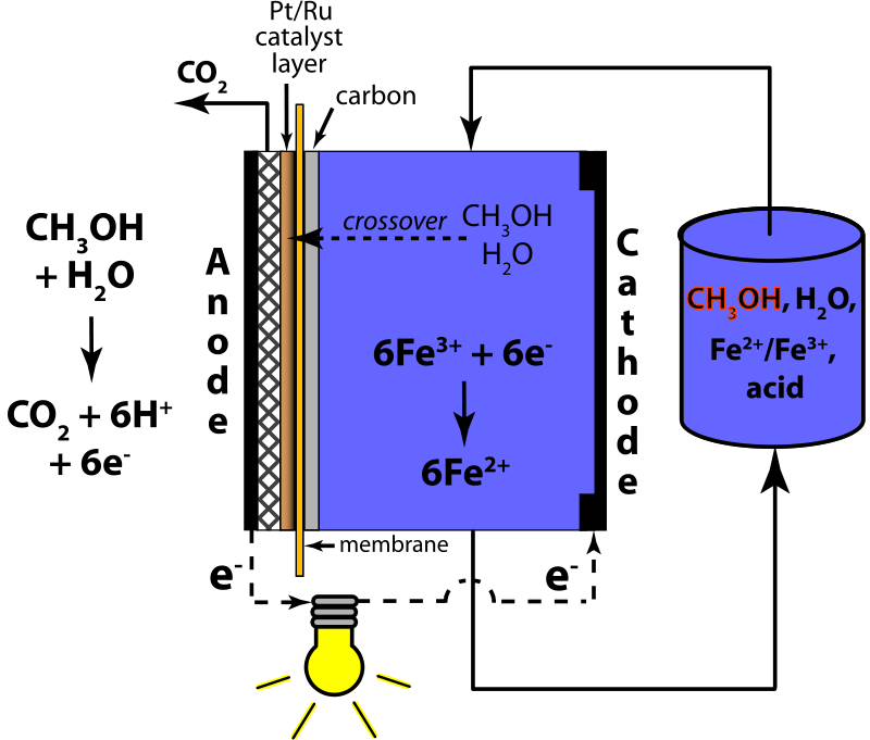 Free Mixed-Reactant Direct Methanol Redox Fuel Cell