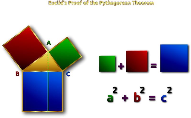 Free Euclid's Pythagorean Theorem Proof Remix 2